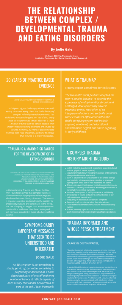 Trauma And Eating Disorders Treatment Infographic